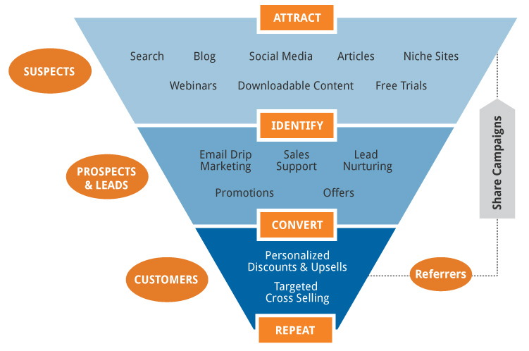 EmoryDay's Marketing Conversion Funnel