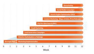 Marketing implementation