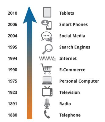 Our Marketing Principles Timeline