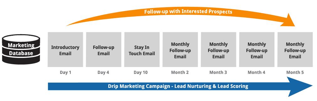outbound_marketing