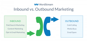 https://www.wordstream.com/outbound-marketing